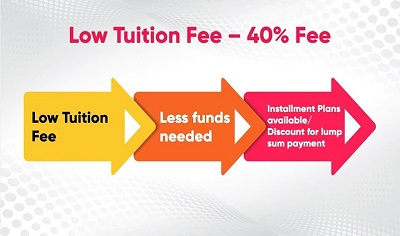 Low Tuition Fee-40% Fee